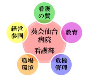 目標管理の5つの柱